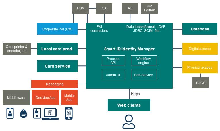 Nexus' identity management solution